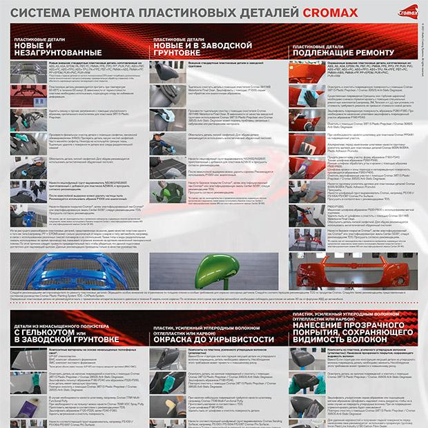 Система ремонта пластиковых деталей, cromax, stogrup, стогруп
